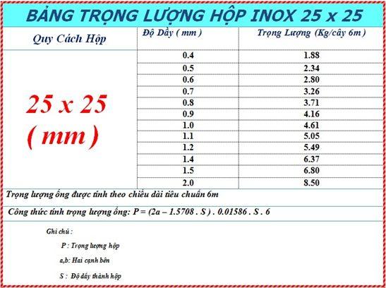 Báo giá hộp inox 25x25 mm